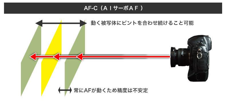 AF-C(AIサーボAF )のフォーカス