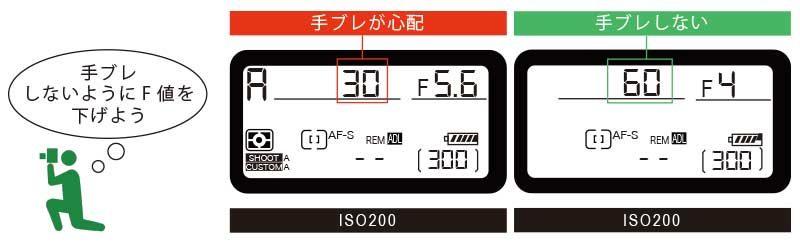 シャッタースピードを早くするためにF値を下げる