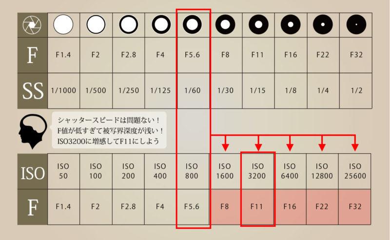 ISO感度を増感することで、シャッタースピードを変えずにF値を変える
