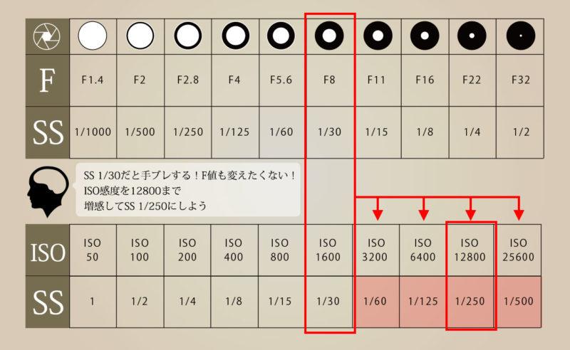 ISO感度増感により絞りを変えずにシャッタースピードを変える