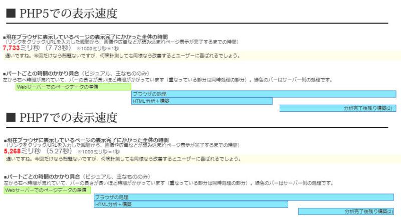 php7を使用したページの高速化