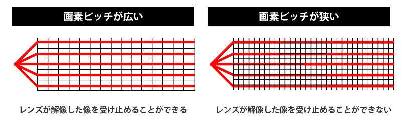 レンズの線数