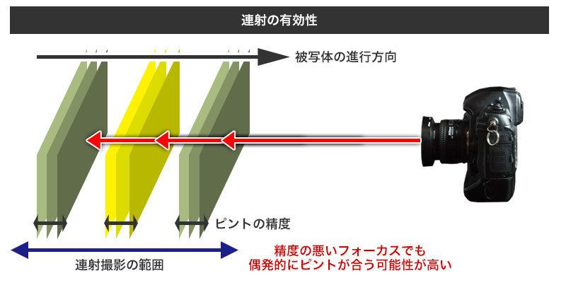 AF-Cでは連射を多用する