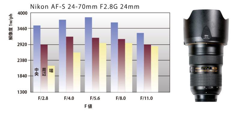 レンズの最高画質のF値