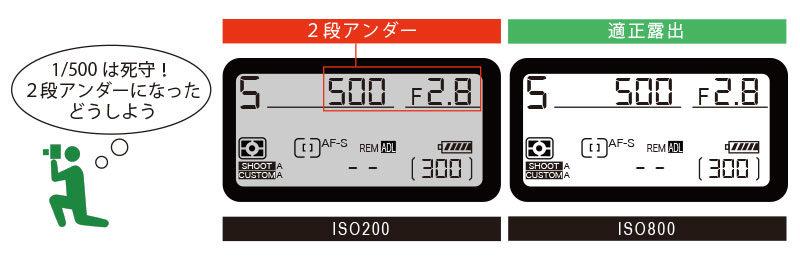 アンダーをISO感度増感で解決する