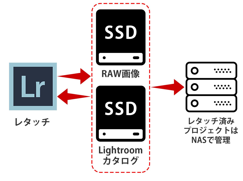 LightroomレタッチのためのSSD増設