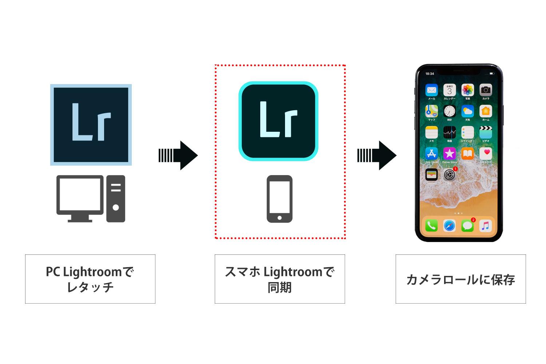 Lightroomを使ってスマホに画像を転送する