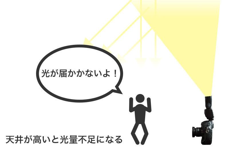 天井が高いと光量不足になる