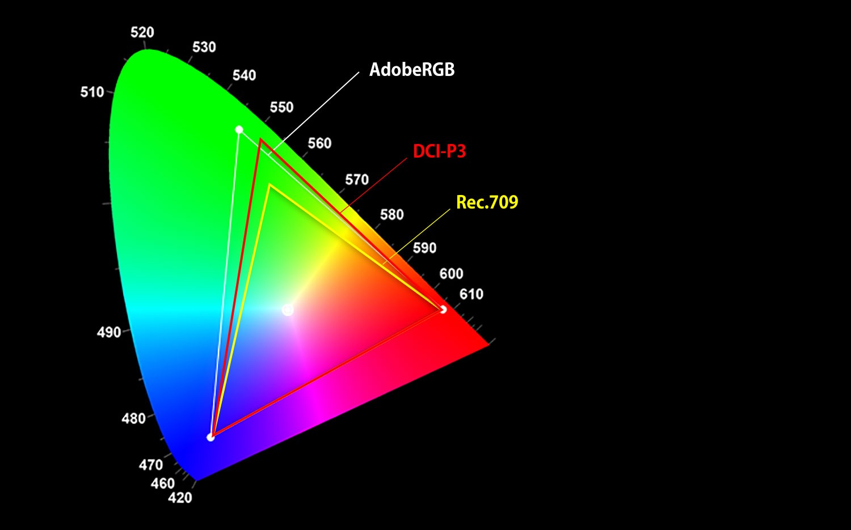 PV270の色領域
