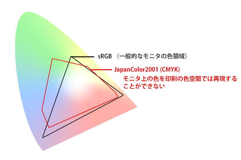 RGBとCMYKの色領域