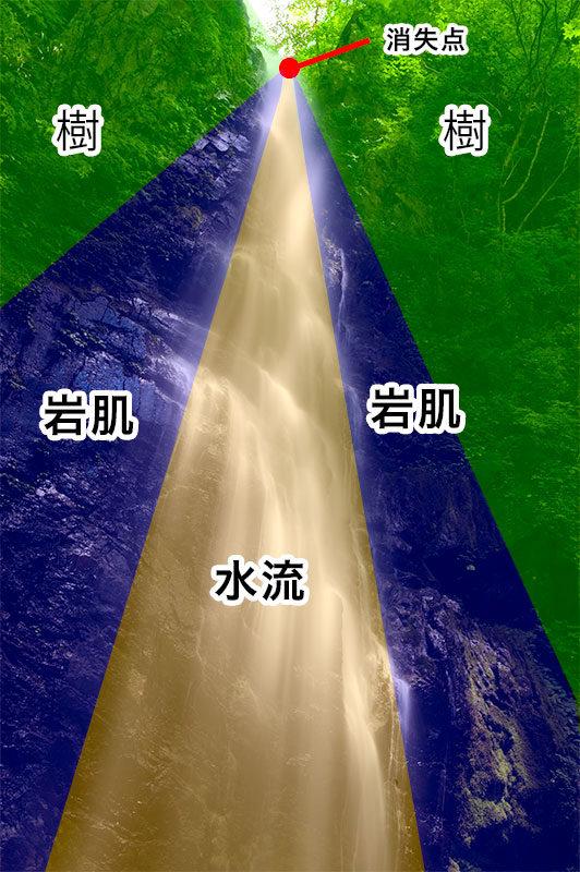放射線構図と配置