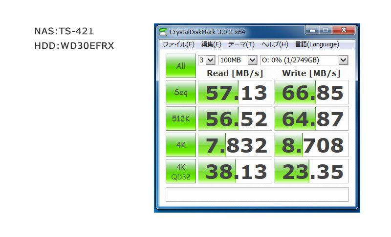 QNAP-TS-421の転送測度
