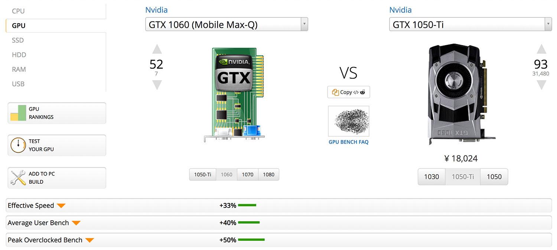 GTX1060とGTX1050tiとの比較