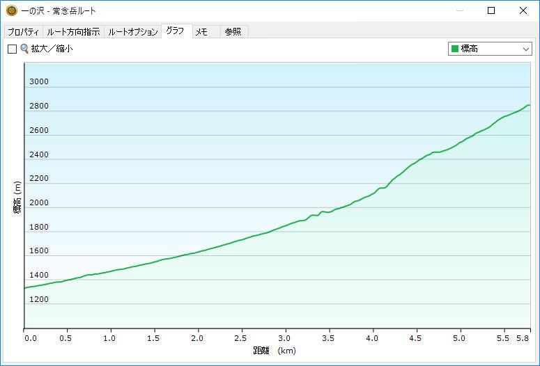 BaseCampのグラフ表示