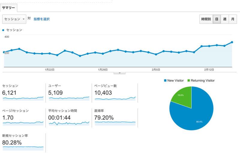 月間10000PVを簡単に超えるブログのやり方教えます